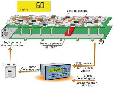 E belt logiciel pour indcateurs 3590e cpwe pour le for Fonctionnement bascule rs
